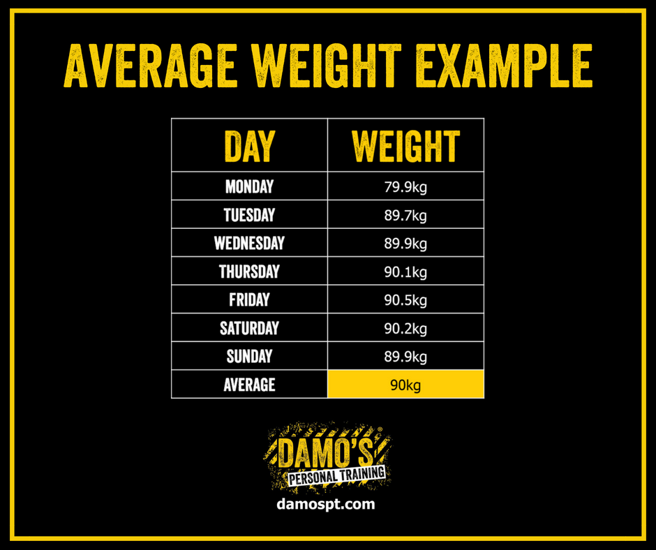 Average Weight Example - Weight Tracking for Damo's Personal Training